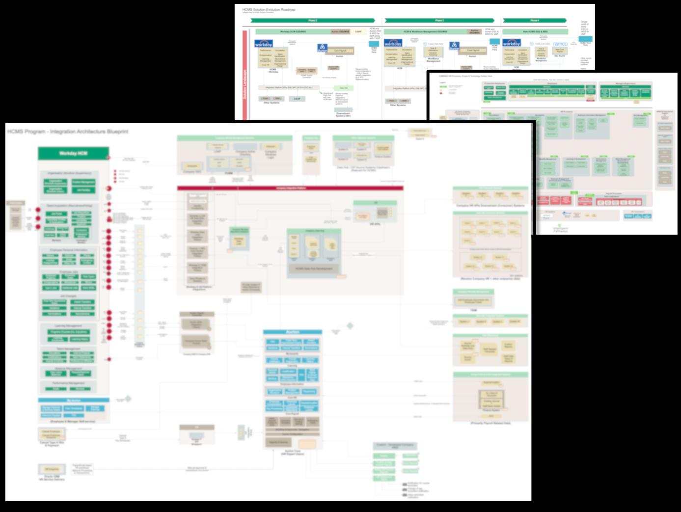 Blueprint - HCM Transformation Example Artifacts