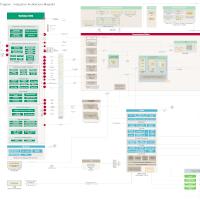 HCM Integration Blueprint