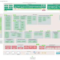 HCM Process Functional Map