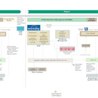 HCM Solution Roadmap